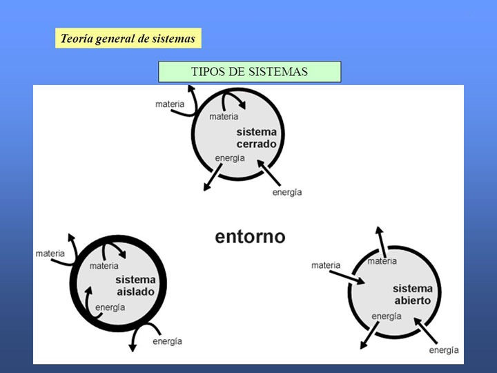 tipos-de-sistemas